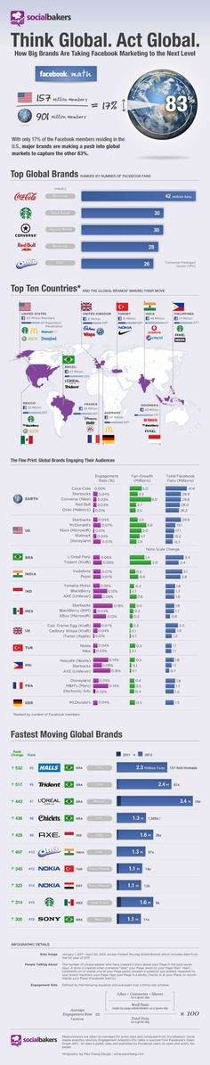 The most engaging #brands on #Facebook. #infographic