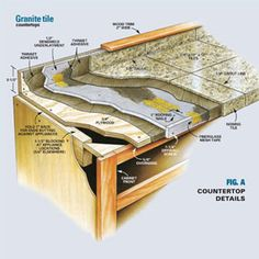 How to install tile countertops.