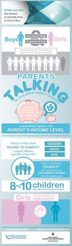 Study: 88% of Children Donate toCharity
