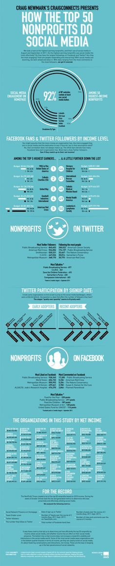 How the Top 50 Nonprofits Do Social Media. - Expand Your Brand Marketing Branding Consultant Company Strategy Business Identity Management Consulting Value Creation Design Online Internet Video Productions Social Marketing Agency Social Media Facebook Twitter Pinterest LinkedIn Connections Advertising Strategic Planning Photography