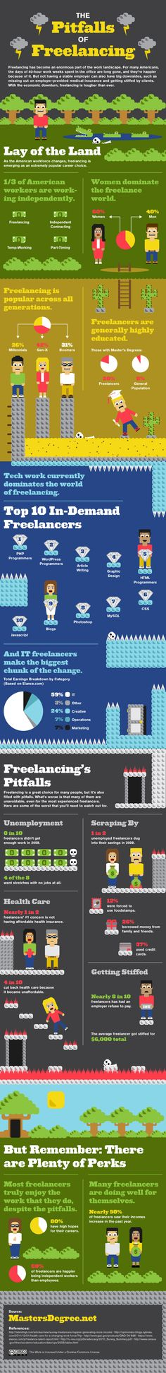 #Infográfico > The Pitfalls of Freelancing