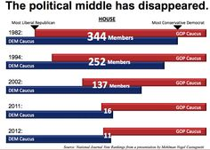The death of the political middle, in 1 PowerPoint slide