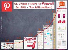 Fantasticly written Pinterest overview.