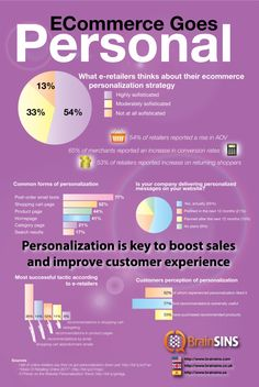 #ECommerce Goes Personal #infographic #ecommerce