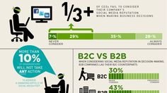 The CEO's Social Media Strategy: Ignore It [Infographic]