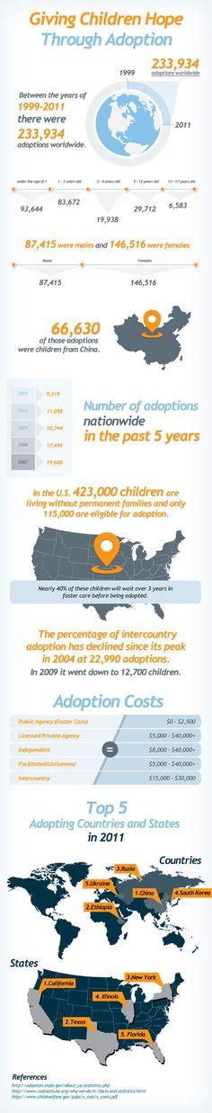 Worldwide Adoption Statistics