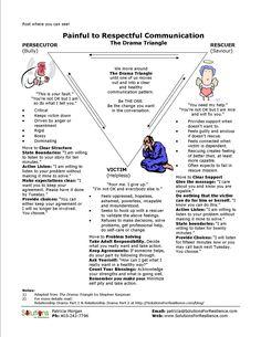 communic, drama therapy, dramas, drama triangle, sw resourc, lesson idea, counsel, therapuet tool, therapi