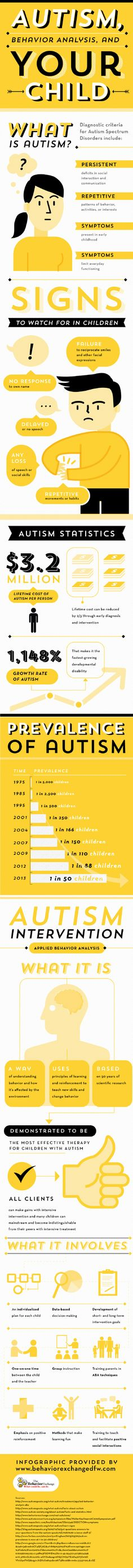 Autism, Behavior Analysis, And Your Child