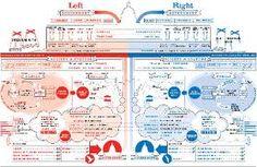 left wing v right wing