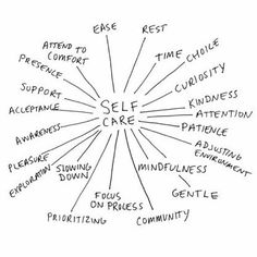 Aspects of self care