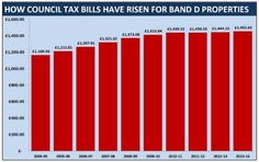 """The average council tax bill has gone down in real terms by 9.7 per cent"""
