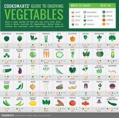 Cook Smarts Guide to Enjoying Vegetables via @Cook Smarts