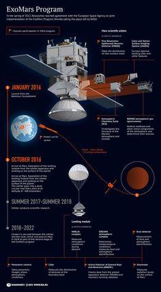 ESA, ExoMars project