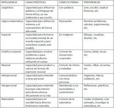 Tabla de inteligencias múltiples y más para el aula