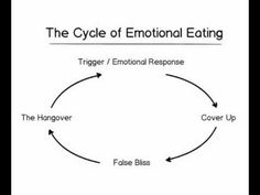 Cycle of Emotional Eating #cleanprogram