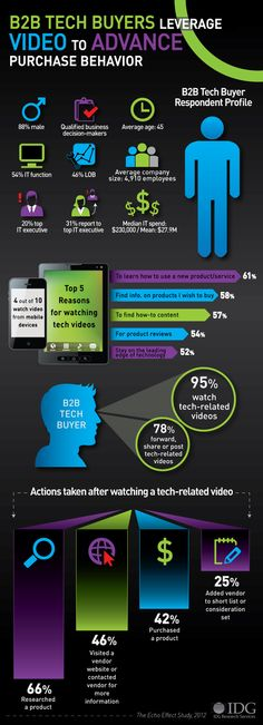 Infographic: B2B Tech Buyers Leverage Video to Advance Purchase Behavior #IDG
