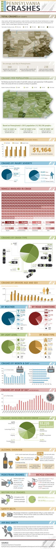Infographic: Car Accidents Pennsylvania Statistics