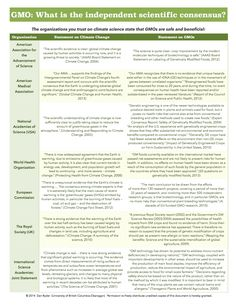 Side by side comparison of consensus on climate changes and GMO safety, by organization.