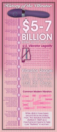 History of The Vibrator