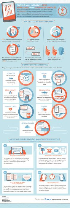 Text Messaging & Customer Service #Infographic