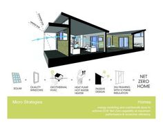 SOL: The Net-Zero Community in Austin, Texas Interesting Net Zero project in Austin. With lots of photos, drawings, and diagrams.