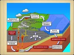 Video--Three Kinds of Rock and The Rock Cycle