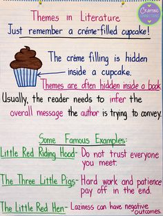 Theme Anchor chart (using the cupcake analogy!) by Crafting Connections!