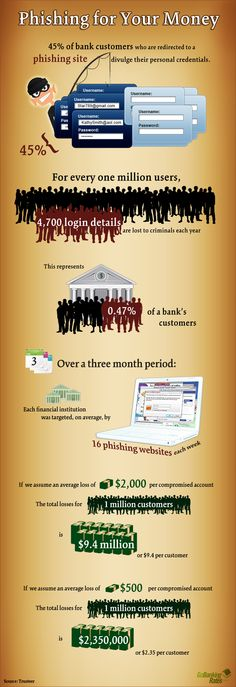 Phishing Your Money - Why you need to be Safe [Infographic]
