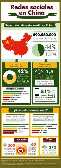 #Infografia #RedesSociales en China. #TAVnews