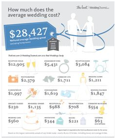 The Grits Blog: Wedding Budget....oh boy...it's planning time now!