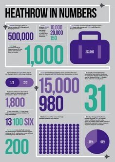 Heathrow and the Olympics in Infographics