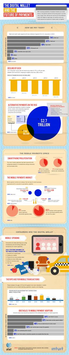 Mobile payment #banking #infographic #mpayment