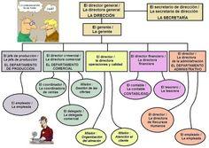 Organigramme espagnol.hispania.over-blog.com