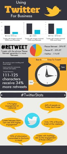 Good Stats --> Using #Twitter For Business #infographic