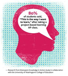 "80% of Students say ""This is the way I want to learn."" More info on this study: http://www.edutopia.org/blog/new-research-rigorous-pbl-suzie-boss."