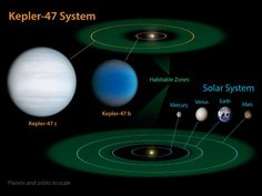 Solar System compared to Kepler-47, a double-star system containing two planets, one orbiting in the habitable zone - where liquid water might exist on the surface of a planet. One star is similar to the sun in size, but not as bright. The second one is tiny and less than 1% as bright as the Sun. This means the system's habitable zone is closer in. One year on Kepler-47c is 303 days, but it's not a world hospitable for life. It seems to be similar to Neptune. (Credit: NASA/JPL-Caltech/T. Pyle)