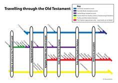 tags, bibl studi, bibl histori, keys, bibl help, homeschool, bible, bibl class, visual unit