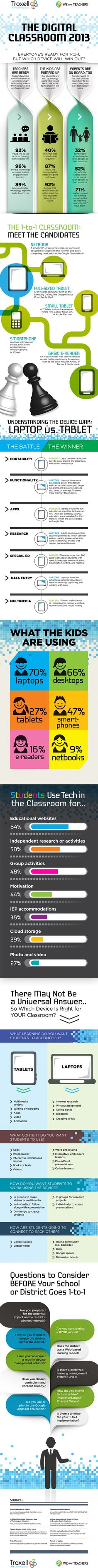 What Technology And Devises Are Being Deployed In The Digital Classroom In 2013? #infographic