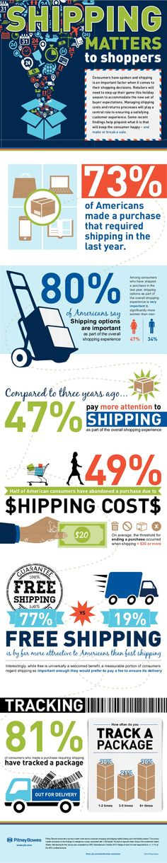 Shipping Matters To Shoppers [Infographic]