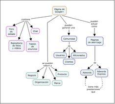 PAGINAS EN GOOGLE PLUS  ¿Dónde está el error? Mapa conceptual realizado con CmapTools para la asignatura Documentación Periodística http://www.upf.edu