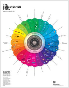 The Conversation Prism, a widely-distributed infographic depicting the different types of social media categories and the companies which represent them