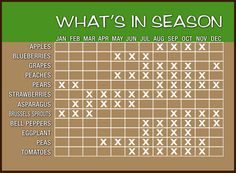 Great chart to know what's in season....Buying Fruits and Veggies that are in season are a great way to save $$!