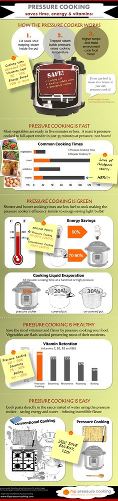 Infographic: Pressure cooking saves time, energy & vitamins! (electric pressure cookers)