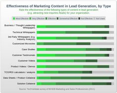 effectiveness of marketing content in lead generation