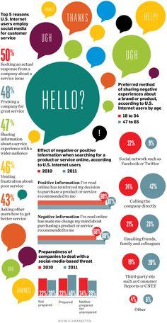 Social media & customer service, Mthº