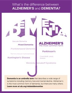 What's the difference between Alzheimer's and Dementia? #dementia #Alzheimers #memory #memoryloss #mindcrowd #support #ENDALZ www.mindcrowd.org