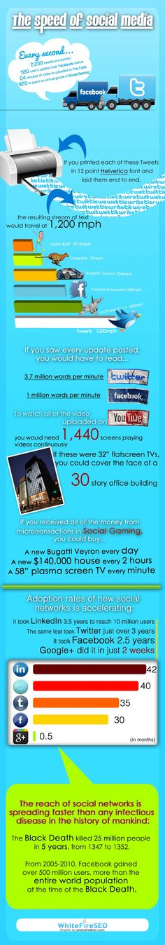 The Speed of Socialmedia. Mind Boggling Social Media Video --> goo.gl/IuQ91