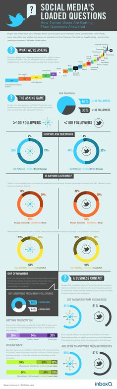 How people ask and answer on Twitter #infographic #in