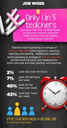 Job challenges for teachers.