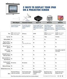 Tony Vincent's Learning in Hand - Blog - 5 Ways to Show Your iPad on a Projector Screen | Technology in Education | Scoop.it